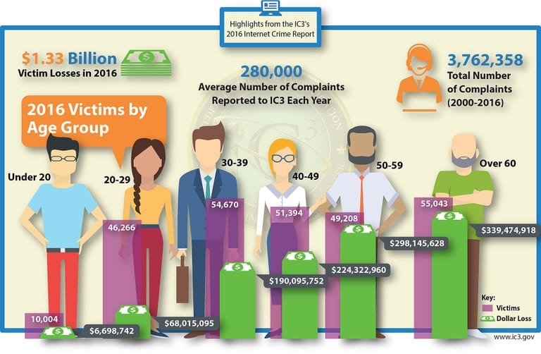 2016 Cyber Crime Statistics