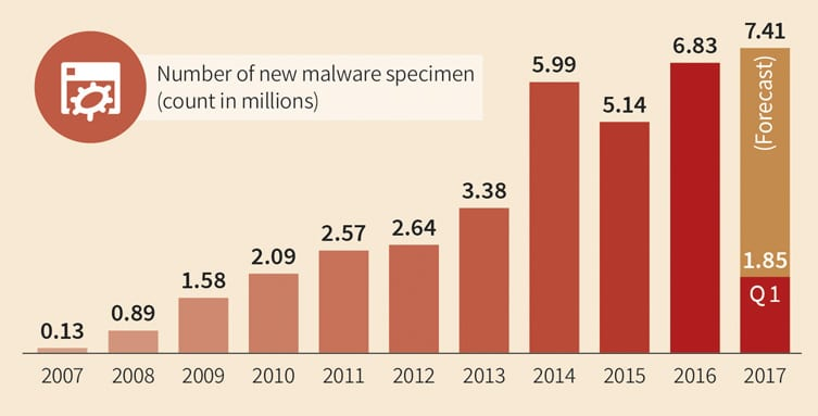 New_Malware_Types_by_Years