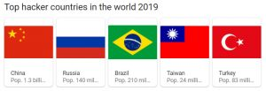 Top Hacker Countries in the World 2019